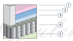 Mattress Resources Theragel Opulence Therapedic Mattress - Header